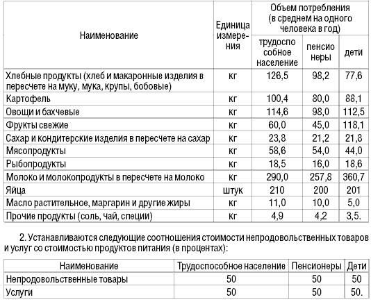 Наименования входящие в потребительскую корзину россии рассчитать пенсию военнослужащему фсб