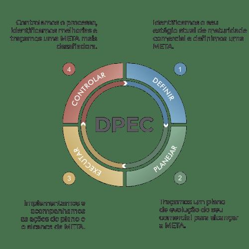 DPEC-2B-Company-Metodologia