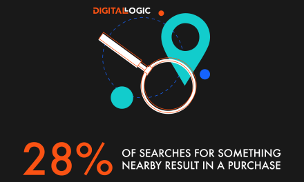 28 of searches for something nearby result in a purchase – Local SEO Digital Logic