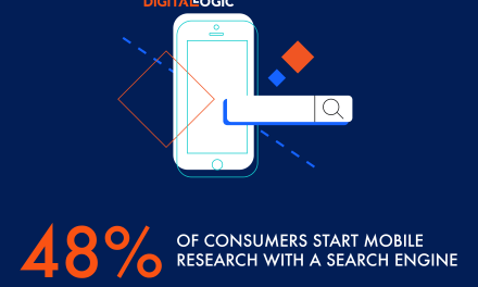48% of consumers start mobile research with a search engine – Mobile Search – Digital Logic