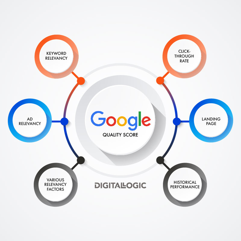 how google quality score is calculated and what are the factors diagram