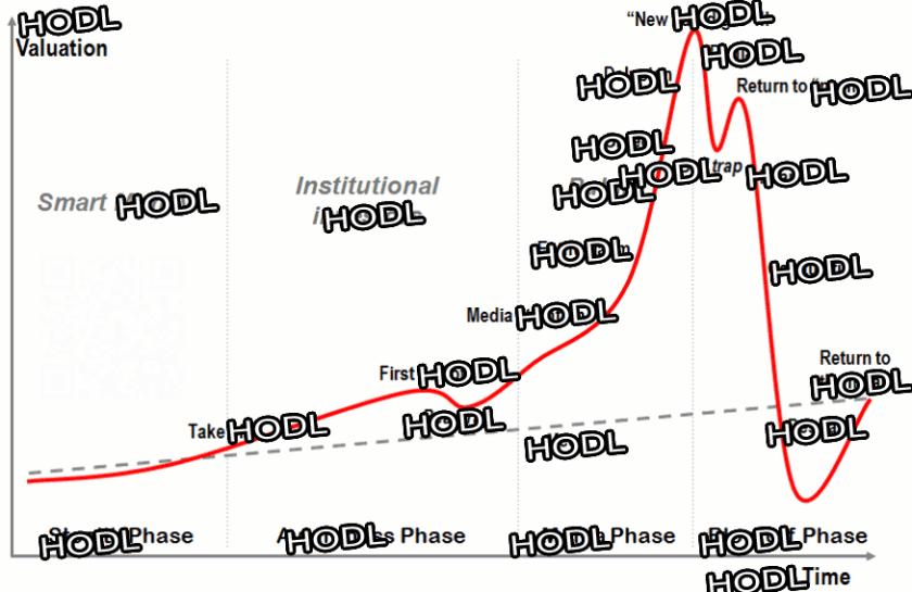hodl-chart