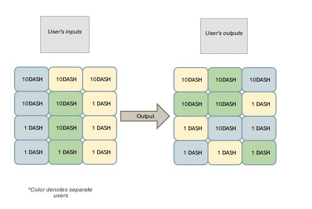 Обзор криптовалюты DASH
