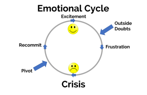 Emotional Cycle