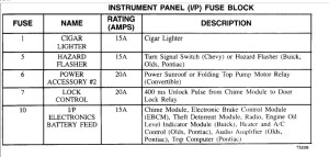 Fuse Box Location and Diagram: Electrical Problem 6 Cyl