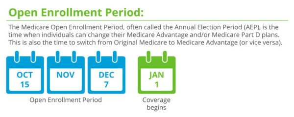 Medicare Annual Enrollment Period: What You Need to Know