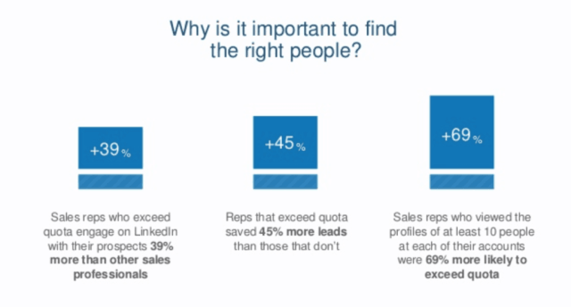 How Important is the LinkedIn SSI Score?