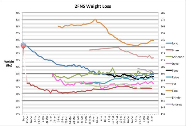 2013-Weight