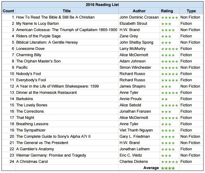 reading-list-2016