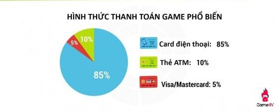 Những con số ấn tượng của mảng game mobile online Việt Nam 1