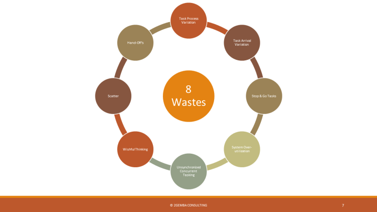 8 wastes of lean product development