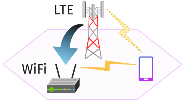 2Greet allow fallback from LTE to WiFi
