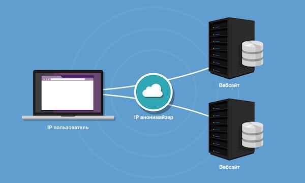 Прокси-сервер қалай жұмыс істейді