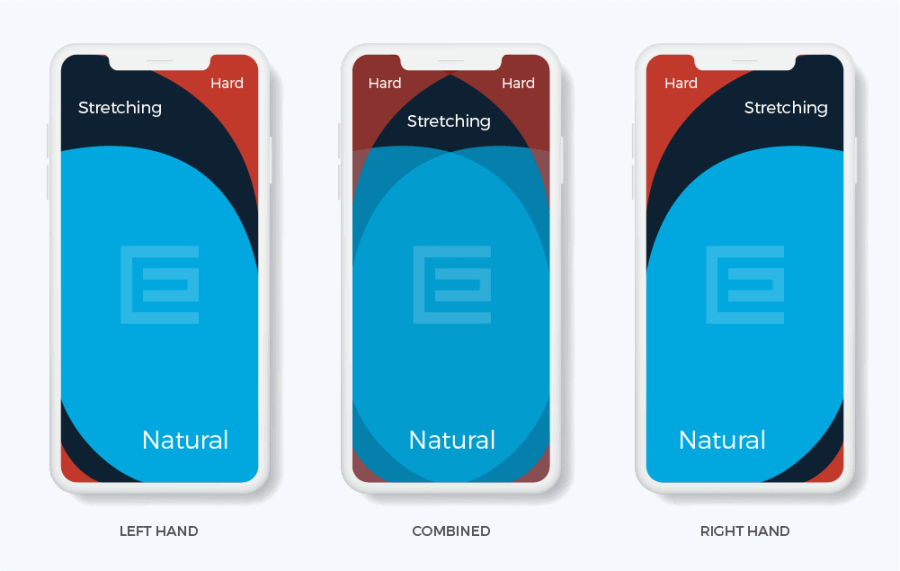 Web Design Trends Example: thumb-friendly areas of a phone screen