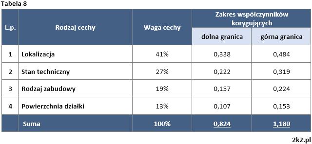 Metoda korygowania ceny średniej - Tabela 8