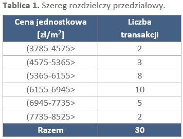 Prezentacja danych o nieruchomościach - tablica 1
