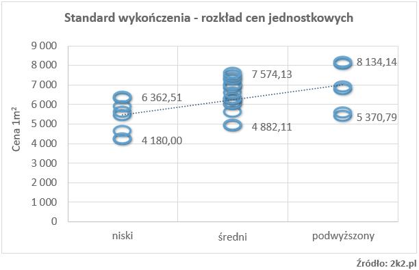 Wykres punktowy w wycenie nieruchomości, prezentujący cechę