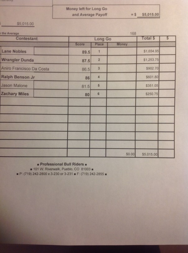 PBR @ CBD Official Results & Payout 4/12/14