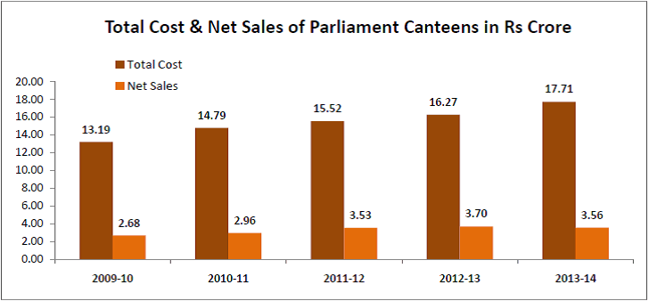 Total Cost & Net Sales of Parliament Canteens in Rs Crore - Indian Parliament Canteen Price List