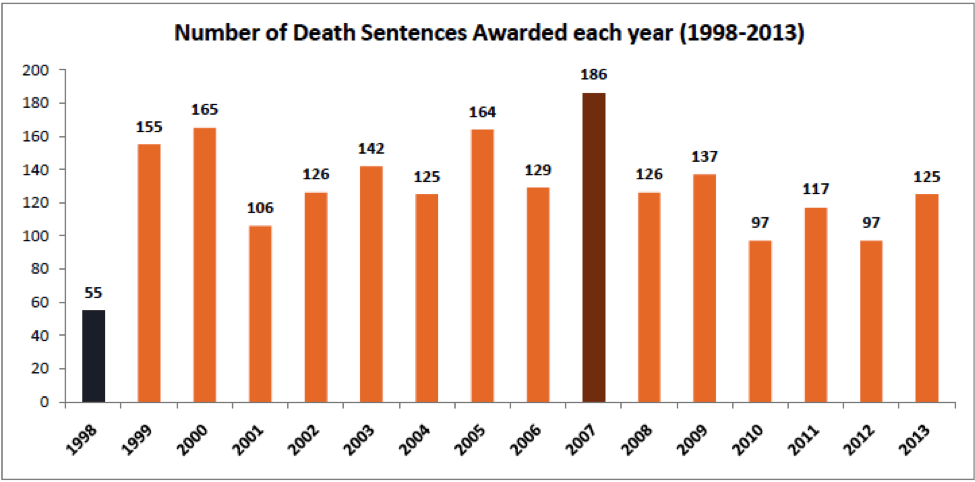 Number of Death Sentences Awarded between 1998 - 2013 - Death Sentences in India