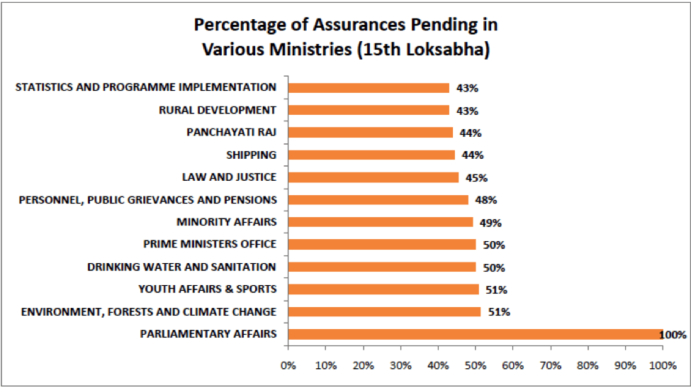 Percentage of Assurances Pending in Various Ministers 15th Loksabha