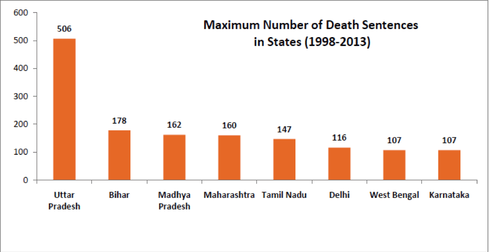 State wide death sentences in India 1998 - 2013