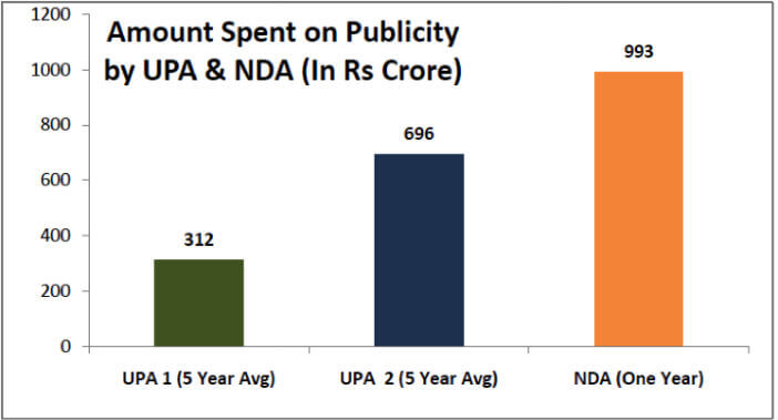 amount spent on publicity by UPA and NDA