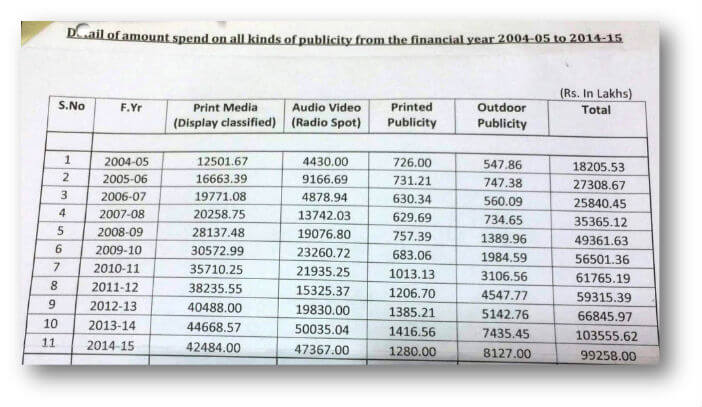 details of amount spend on all kinds of publicity