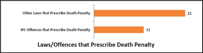 number_of_laws_or_offences_that_prescribe_death_penalty_in_india