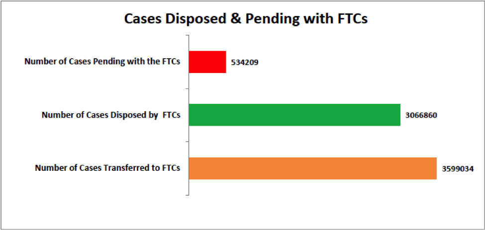 cases disposed and pending with fast track courts in india