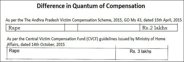 central_victim_compensation_fund_difference_in_quantum_of_compensation