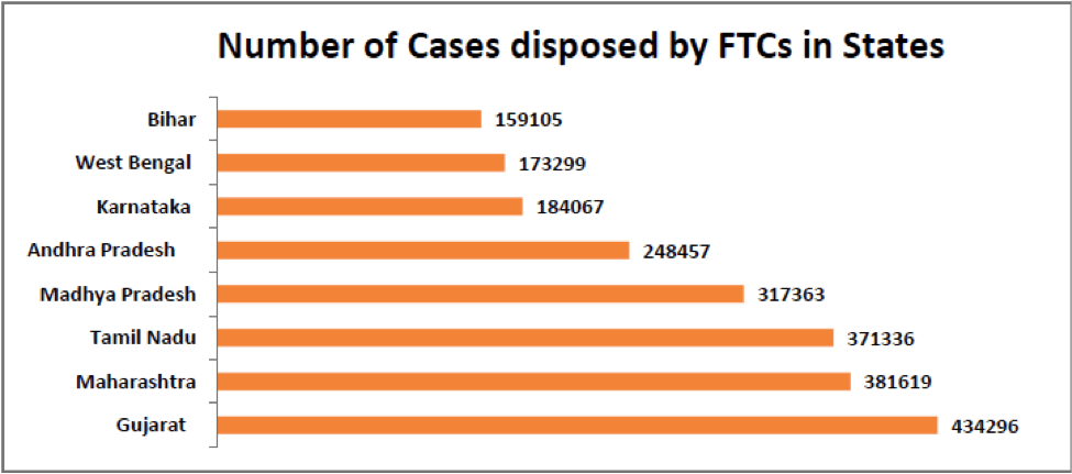 number of cases disposed by fast track coursts in india state wise