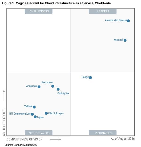 AWS a Leader Again in 2016 Gartner Magic Quadrant « 2nd Watch