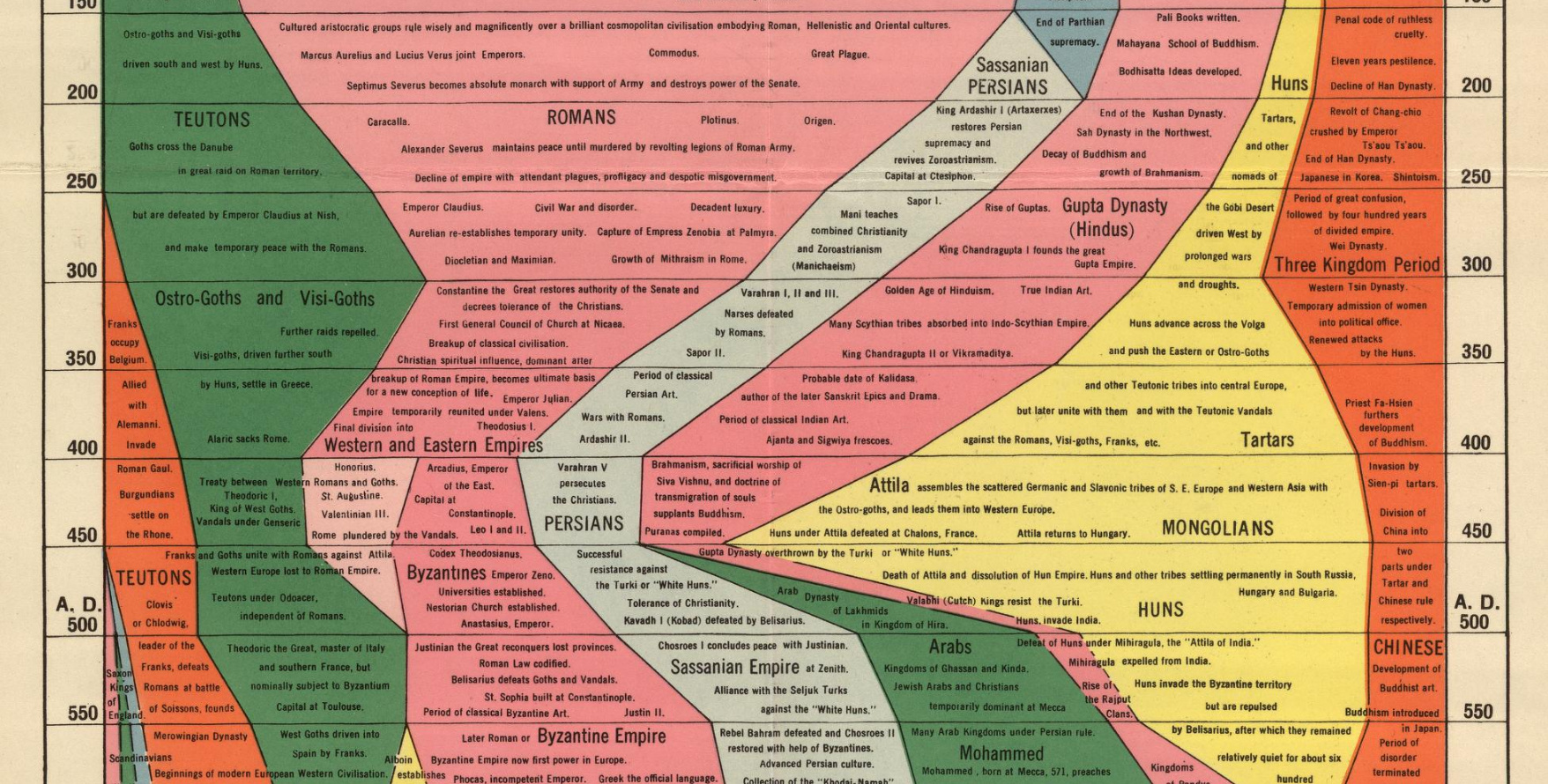 Histomap Visualizing The 4 000 Year History Of Global Power