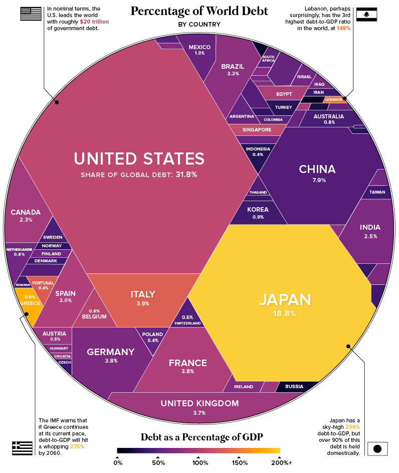 Global debt by gdp