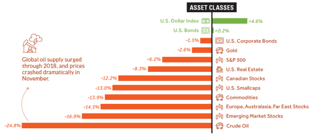 Asset Classes in 2018
