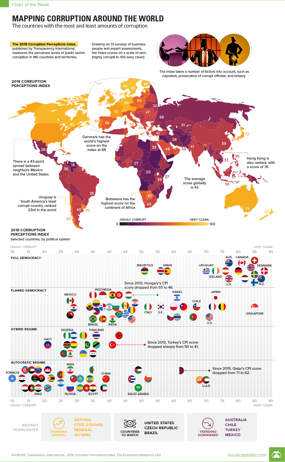 Visualizing Corruption Around the World