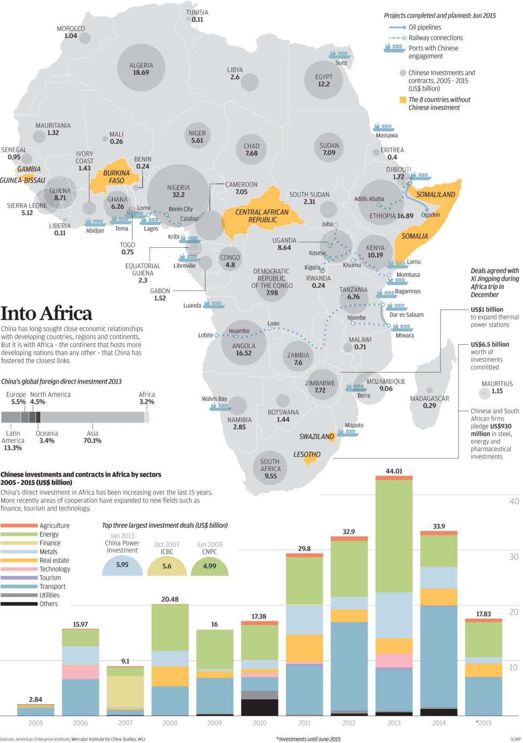 Infographic Visualizing Chinese Investment In Africa
