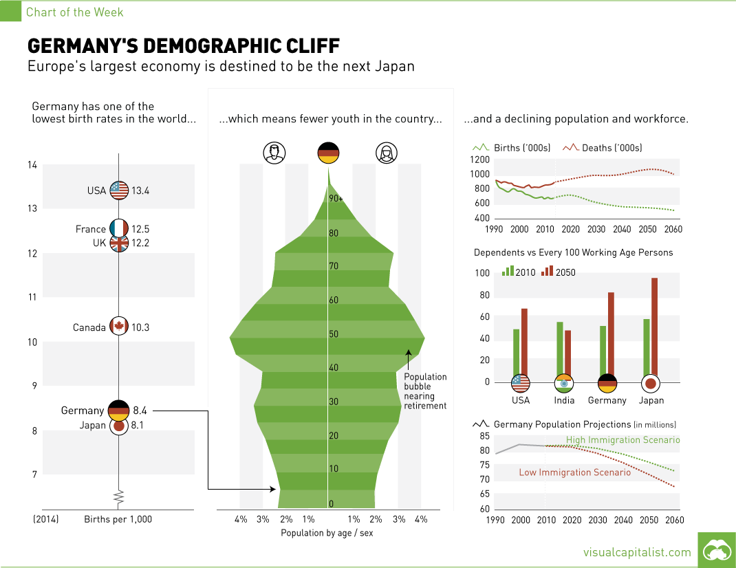 https://i1.wp.com/2oqz471sa19h3vbwa53m33yj.wpengine.netdna-cdn.com/wp-content/uploads/2016/02/germany-demographic-cliff-chart.png