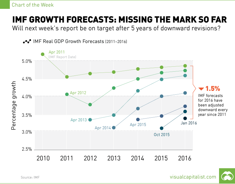 IMF Growth Forecasts: Missing the Mark So Far [Chart]