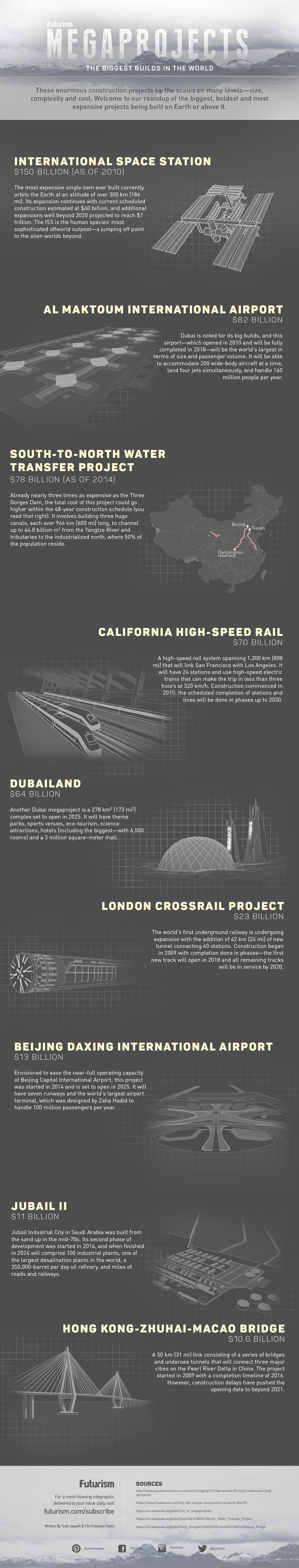 The World's Largest Megaprojects