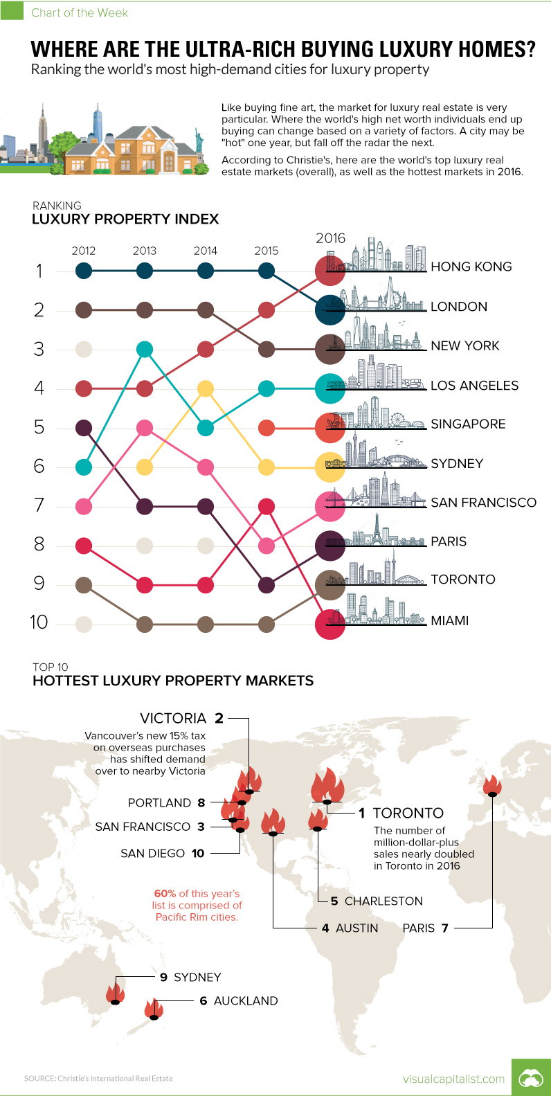 Chart: Where are the Ultra-Rich Buying Luxury Homes?