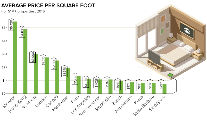 Luxury real estate by square foot