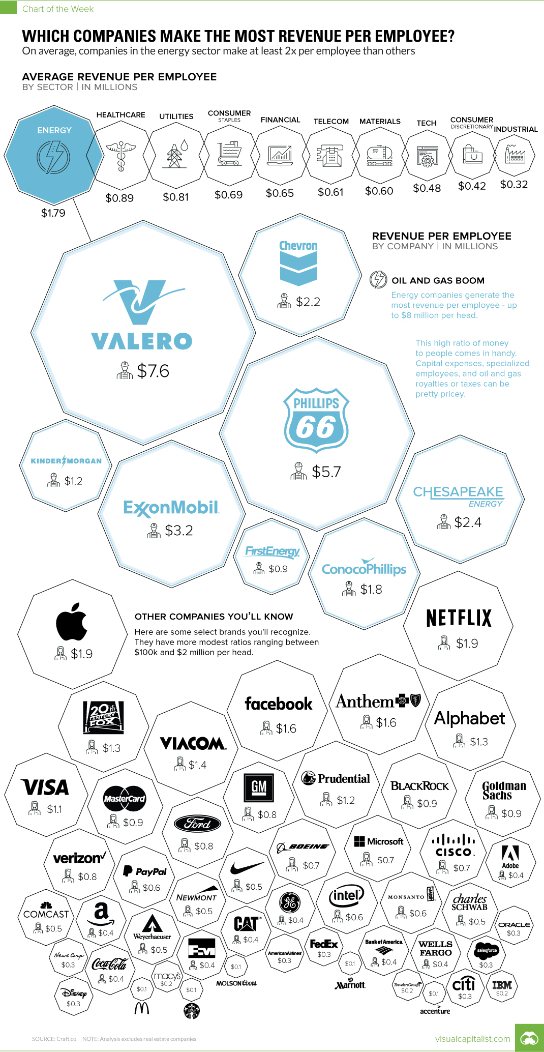 Which Companies Make The Most Revenue Per Employee?