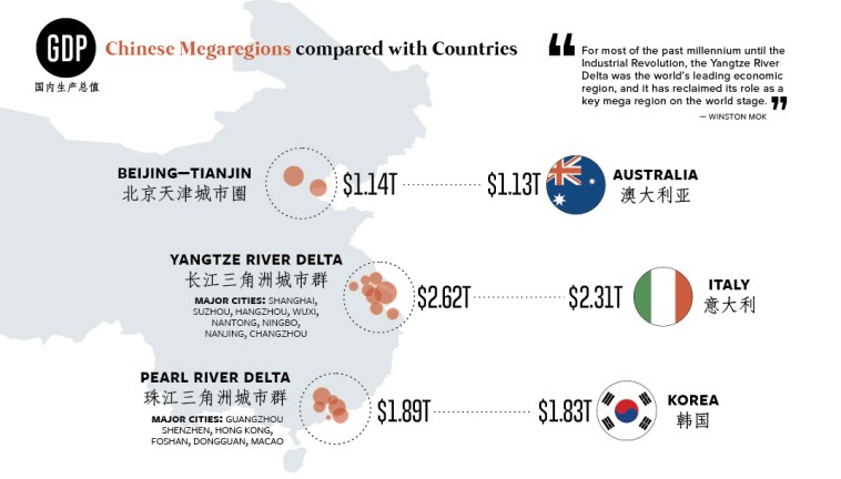 35 Chinese Cities With Economies as Big as Countries