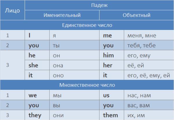 Английские местоимения с переводом, транскрипцией и ...