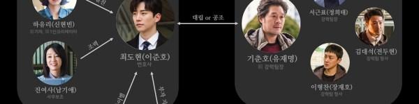 [TRANS] '자백' 自白 人物相関図公開 (記事和訳)