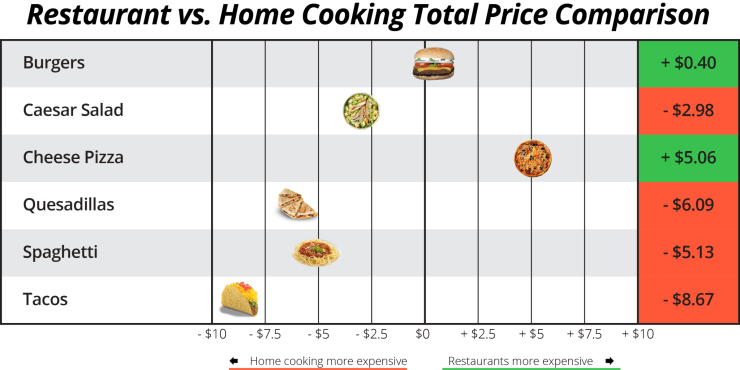 Median-Price-Comparison-Total-Meal