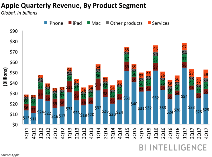 bii apple revenue by product 3q17