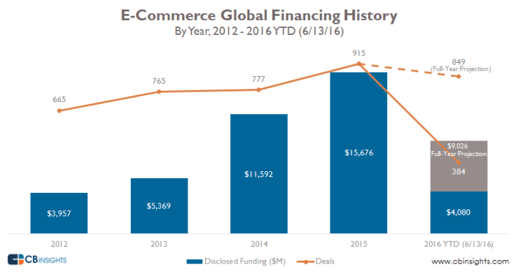 ecomm-annual-financing